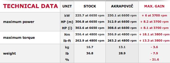 porsche boxster (981) akrapovic