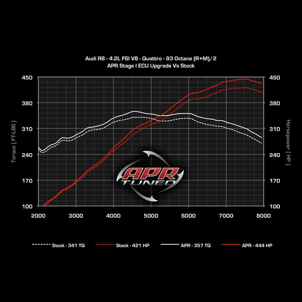 APR Audi R8 4.2 V8 ECU Upgrade