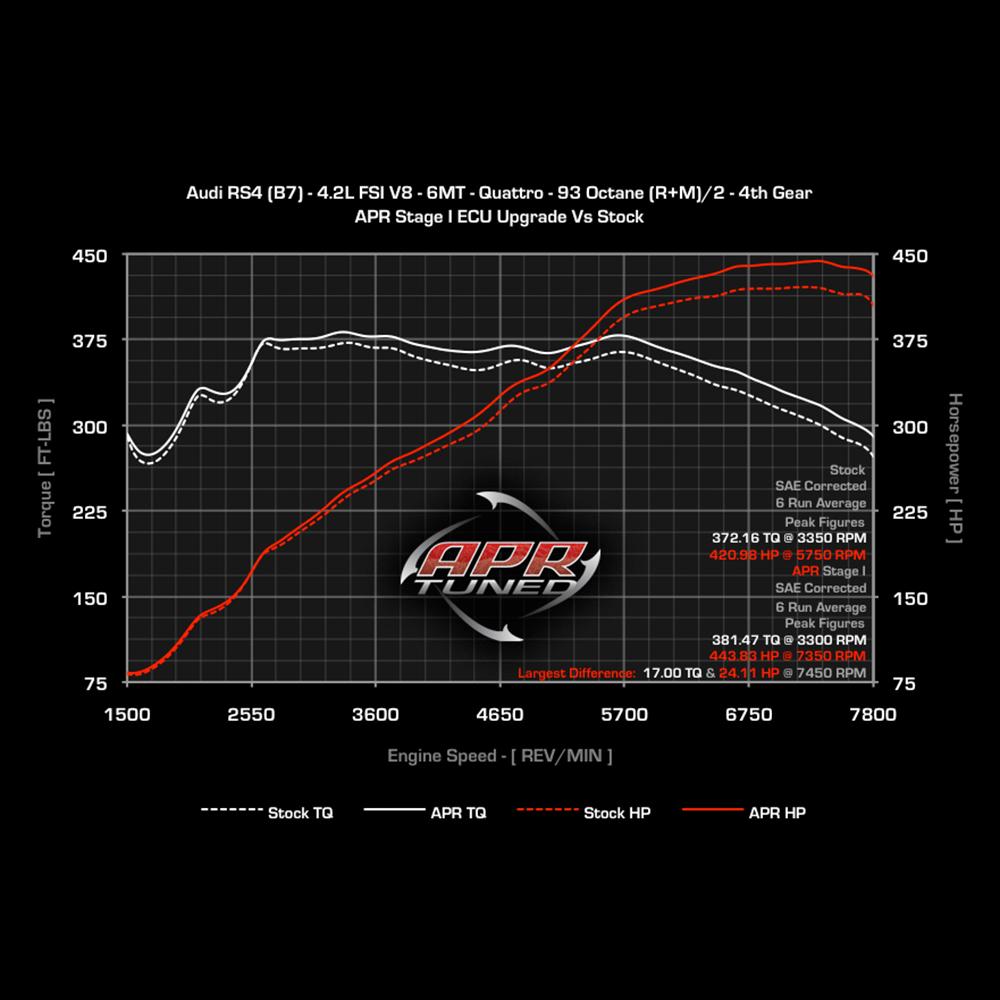 APR Audi (B7) RS4 4.2 V8 ECU Upgrade