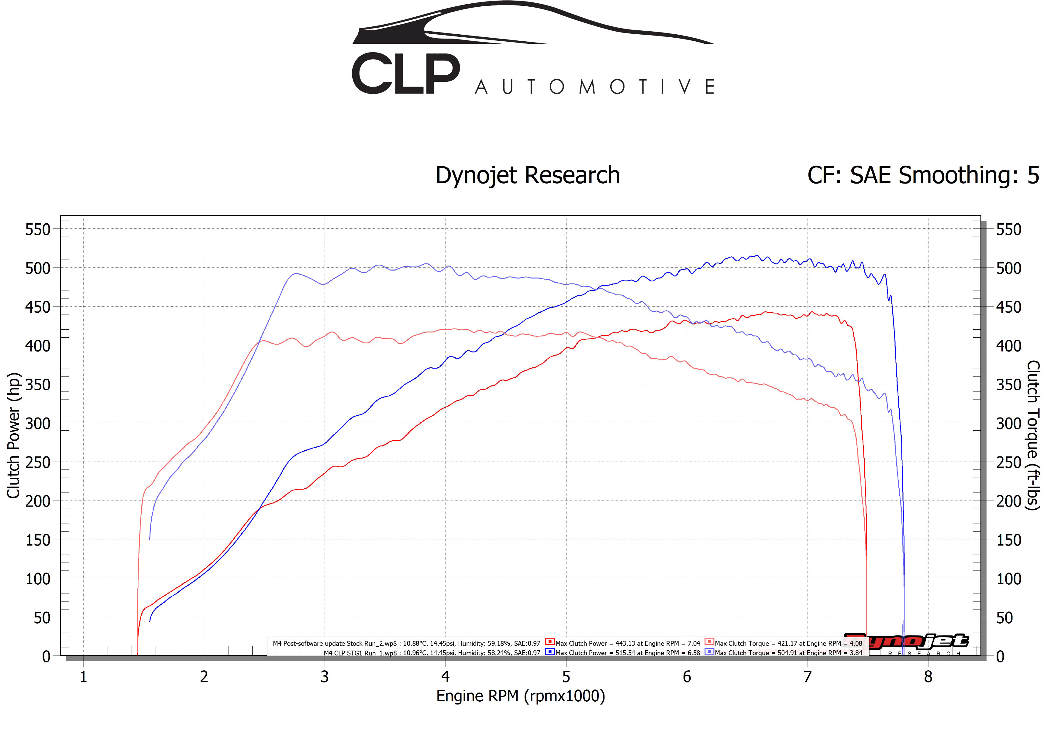 CLP Tuning Stage 1 - BMW M3/M4 (F8X) - CLP Tuning